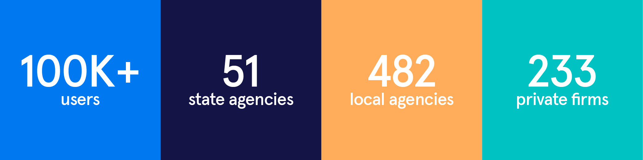 Partnerships Stats: 100,000+ users, 51 state agencies, 482 local agencies, 233 private firms